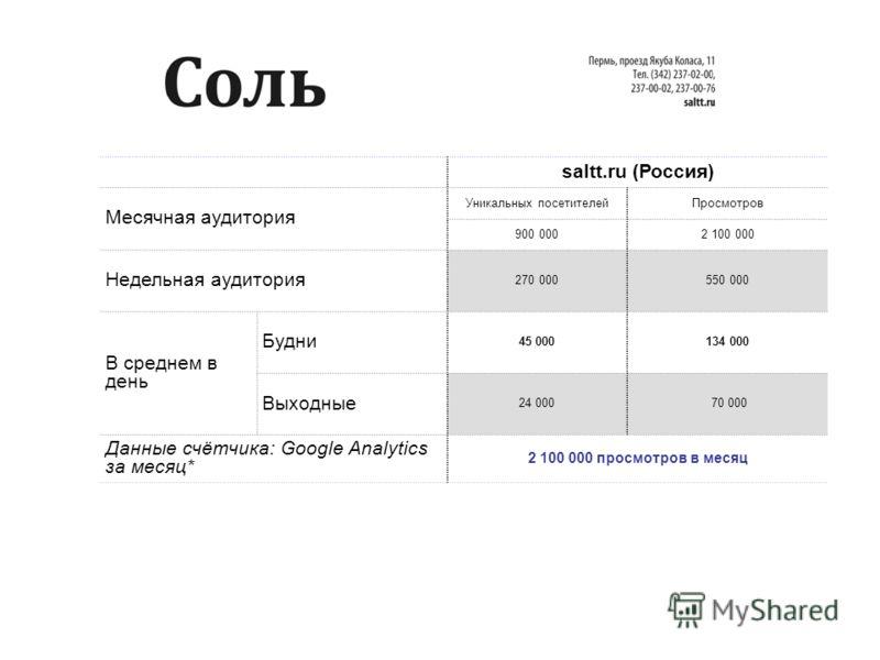 saltt.ru (Россия) Месячная аудитория Уникальных посетителейПросмотров 900 0002 100 000 Недельная аудитория 270 000550 000 В среднем в день Будни 45 000134 000 Выходные 24 000 70 000 Данные счётчика: Google Analytics за месяц* 2 100 000 просмотров в м
