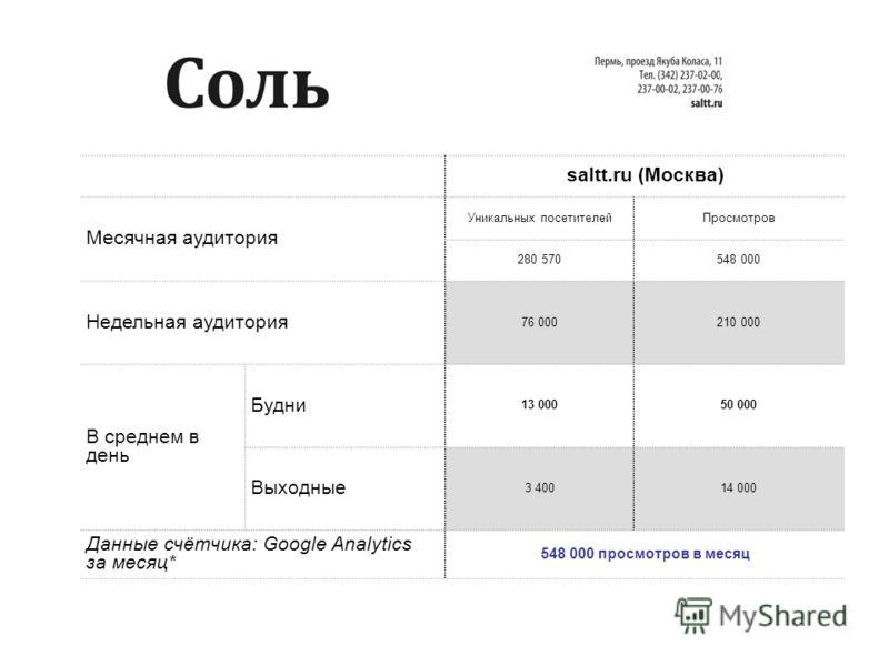 saltt.ru (Москва) Месячная аудитория Уникальных посетителейПросмотров 280 570548 000 Недельная аудитория 76 000210 000 В среднем в день Будни 13 00050 000 Выходные 3 40014 000 Данные счётчика: Google Analytics за месяц* 548 000 просмотров в месяц