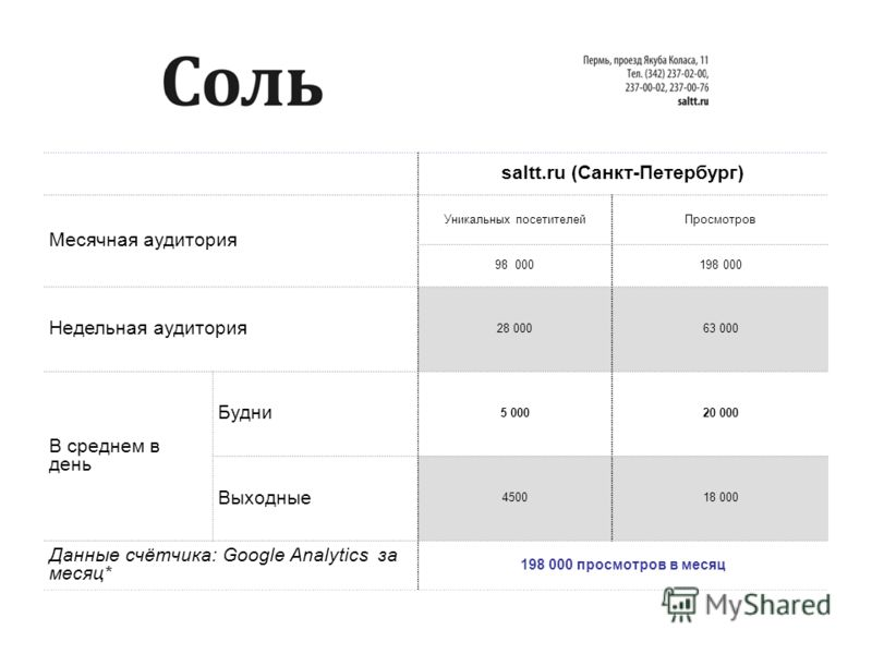 saltt.ru (Санкт-Петербург) Месячная аудитория Уникальных посетителейПросмотров 98 000198 000 Недельная аудитория 28 00063 000 В среднем в день Будни 5 00020 000 Выходные 450018 000 Данные счётчика: Google Analytics за месяц* 198 000 просмотров в меся