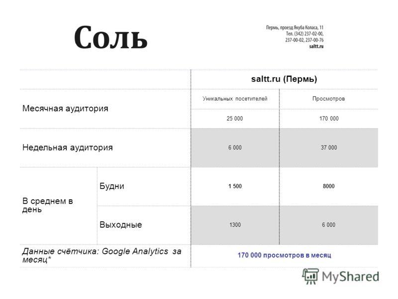 saltt.ru (Пермь) Месячная аудитория Уникальных посетителейПросмотров 25 000170 000 Недельная аудитория 6 00037 000 В среднем в день Будни 1 5008000 Выходные 13006 000 Данные счётчика: Google Analytics за месяц* 170 000 просмотров в месяц