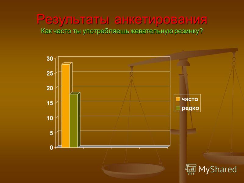 Результаты анкетирования Как часто ты употребляешь жевательную резинку?