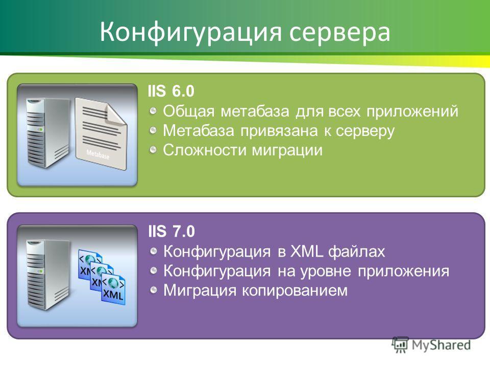 Конфигурация сервера IIS 6.0 Общая метабаза для всех приложений Метабаза привязана к серверу Сложности миграции IIS 7.0 Конфигурация в XML файлах Конфигурация на уровне приложения Миграция копированием