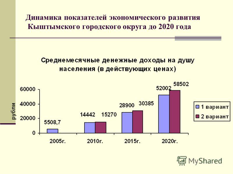 Динамика показателей экономического развития Кыштымского городского округа до 2020 года