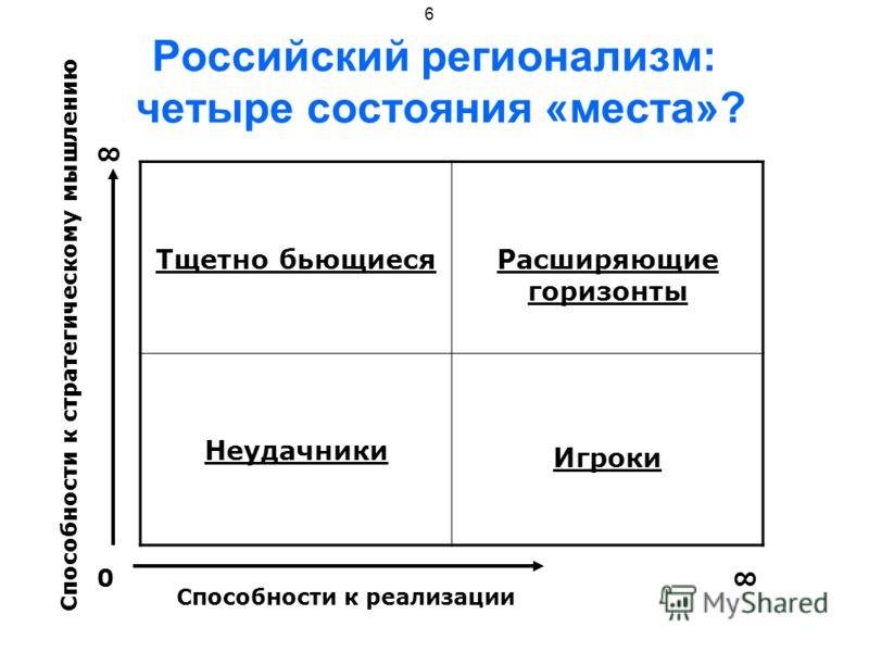 6 Российский регионализм: четыре состояния «места»? Тщетно бьющиесяРасширяющие горизонты Неудачники Игроки Способности к реализации 0 Способности к стратегическому мышлению