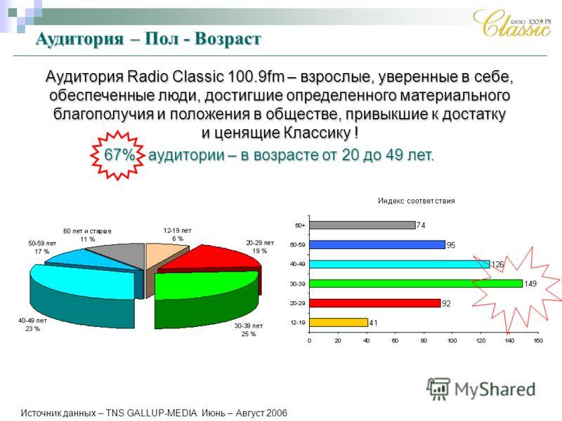 Аудитория – Пол - Возраст Аудитория Radio Classic 100.9fm – взрослые, уверенные в себе, обеспеченные люди, достигшие определенного материального благополучия и положения в обществе, привыкшие к достатку и ценящие Классику ! 67% аудитории – в возрасте