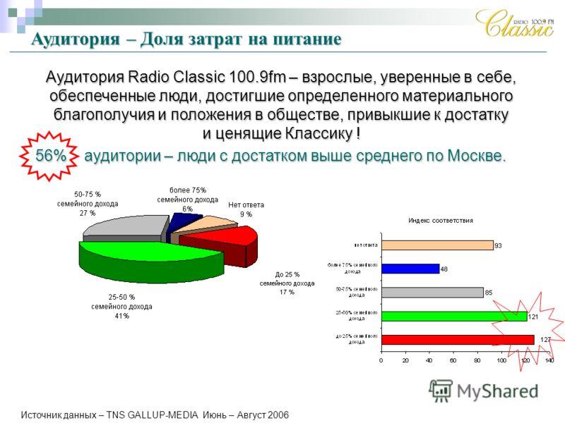 Источник данных – TNS GALLUP-MEDIA Июнь – Август 2006 Аудитория – Доля затрат на питание Аудитория Radio Classic 100.9fm – взрослые, уверенные в себе, обеспеченные люди, достигшие определенного материального благополучия и положения в обществе, привы