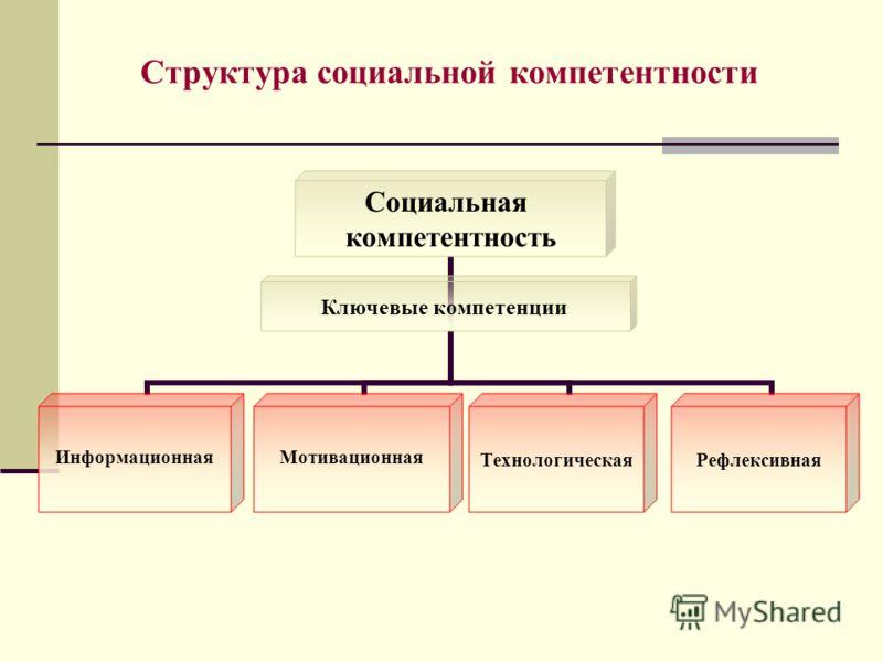 Структура социальной компетентности Ключевые компетенции