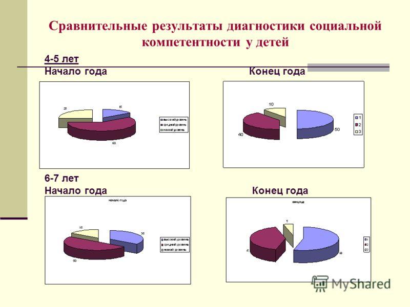 Сравнительные результаты диагностики социальной компетентности у детей 6-7 лет Начало года Конец года 4-5 лет Начало года Конец года