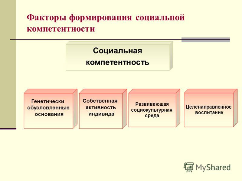 Факторы формирования социальной компетентности Социальная компетентность Генетически обусловленные основания Собственная активность индивида Развивающая социокультурная среда Целенаправленное воспитание
