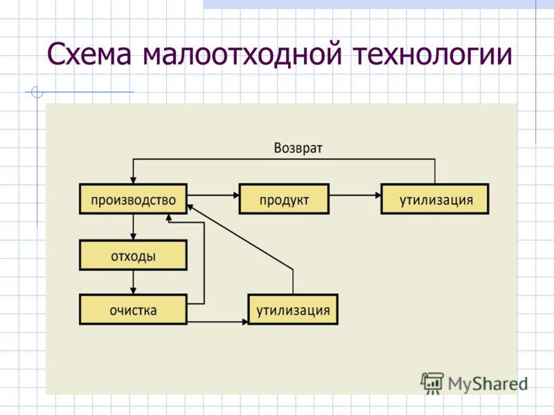 Схема малоотходной технологии