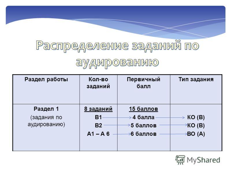 Раздел работыКол-во заданий Первичный балл Тип задания Раздел 1 (задания по аудированию) 8 заданий B1 B2 A1 – A 6 15 баллов 4 балла 5 баллов 6 баллов КО (В) ВО (А)