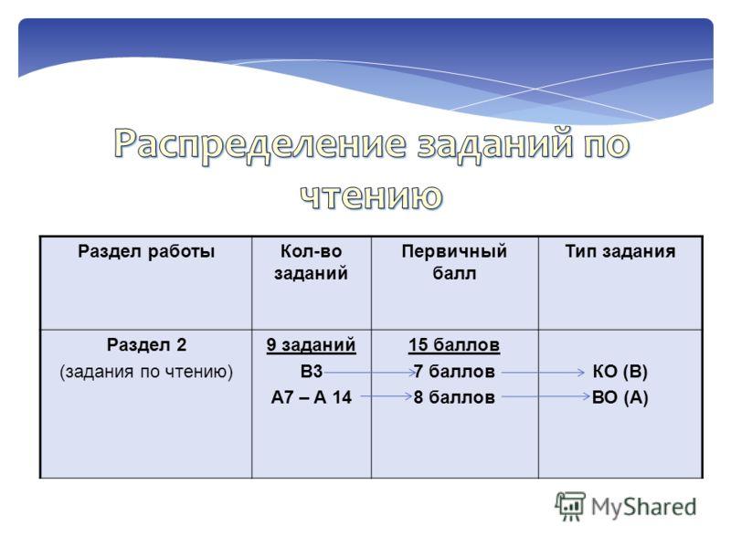 Раздел работыКол-во заданий Первичный балл Тип задания Раздел 2 (задания по чтению) 9 заданий B3 A7 – A 14 15 баллов 7 баллов 8 баллов КО (В) ВО (А)