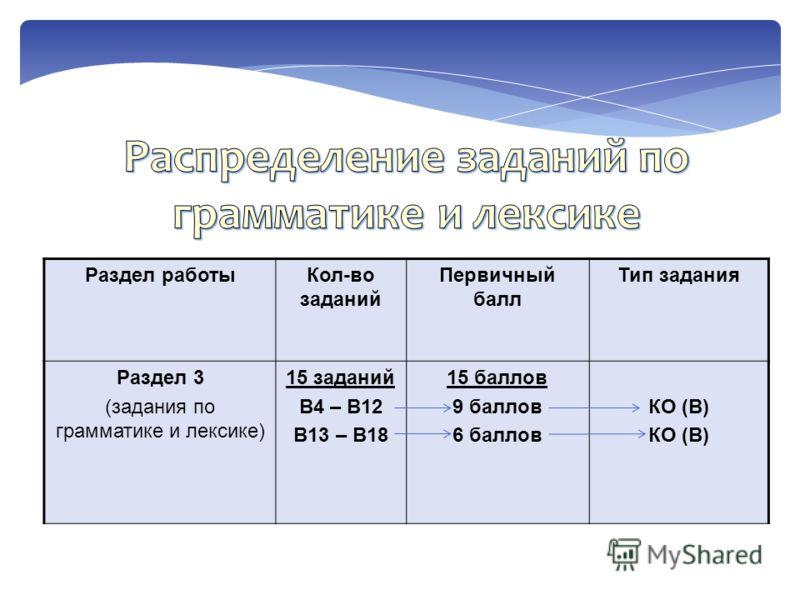 Раздел работыКол-во заданий Первичный балл Тип задания Раздел 3 (задания по грамматике и лексике) 15 заданий B4 – В12 B13 – В18 15 баллов 9 баллов 6 баллов КО (В)