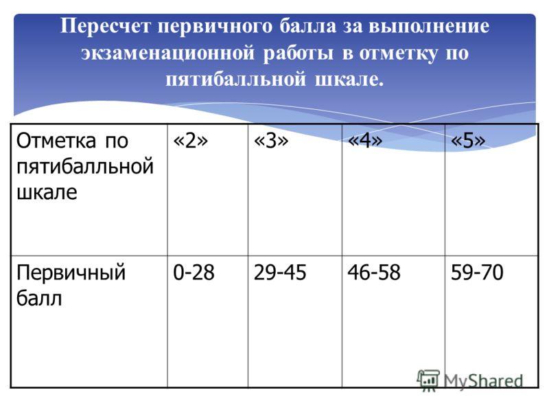 Пересчет первичного балла за выполнение экзаменационной работы в отметку по пятибалльной шкале. Отметка по пятибалльной шкале «2»«3»«4»«5» Первичный балл 0-2829-4546-5859-70