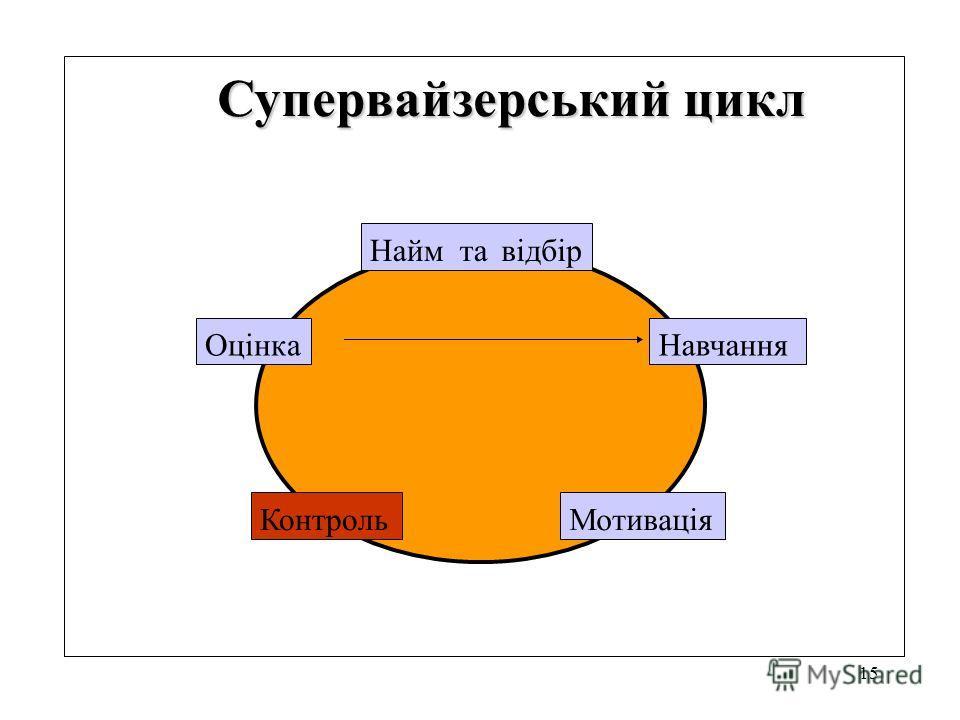 15 Супервайзерський цикл Найм та відбір Навчання Мотивація Контроль Оцінка