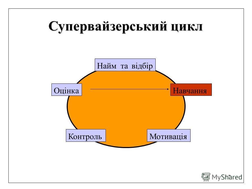 7 Супервайзерський цикл Найм та відбір Навчання Мотивація Контроль Оцінка