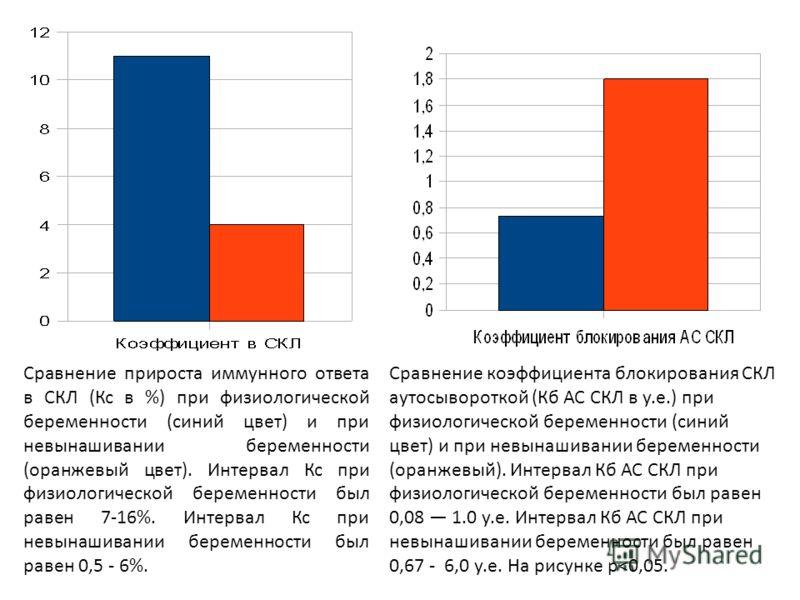 Сравнение прироста иммунного ответа в СКЛ (Кс в %) при физиологической беременности (синий цвет) и при невынашивании беременности (оранжевый цвет). Интервал Кс при физиологической беременности был равен 7-16%. Интервал Кс при невынашивании беременнос