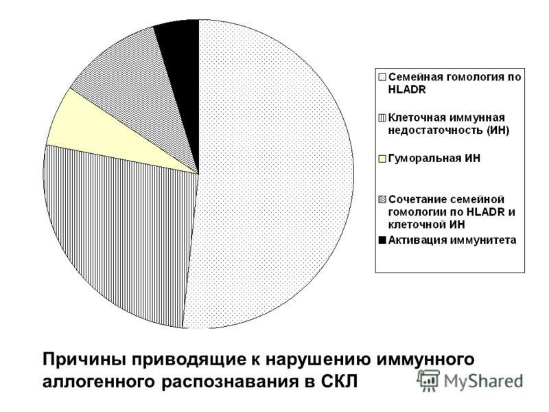 Причины приводящие к нарушению иммунного аллогенного распознавания в СКЛ