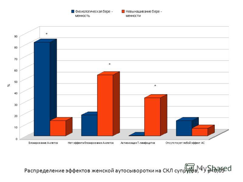 * * * Распределение эффектов женской аутосыворотки на СКЛ супругов, * - p