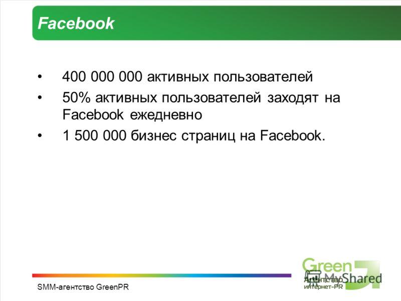 SMM-агентство GreenPR Facebook 400 000 000 активных пользователей 50% активных пользователей заходят на Facebook ежедневно 1 500 000 бизнес страниц на Facebook.