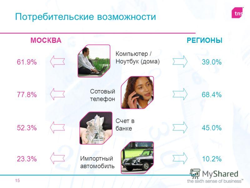 15 МОСКВАРЕГИОНЫ 61.9% 77.8% 52.3% 23.3% 39.0% 68.4% 45.0% 10.2% Компьютер / Ноутбук (дома) Сотовый телефон Счет в банке Импортный автомобиль Потребительские возможности