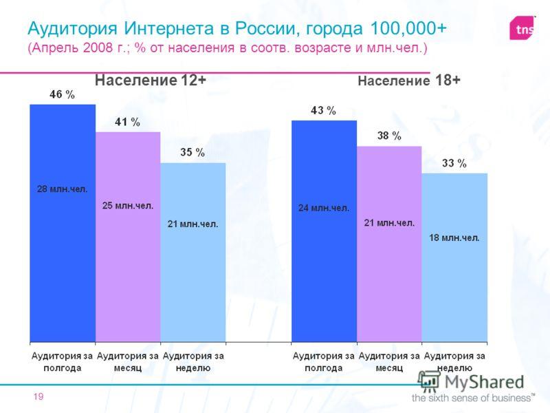 19 Аудитория Интернета в России, города 100,000+ (Апрель 2008 г.; % от населения в соотв. возрасте и млн.чел.) Население 12+ Население 18+