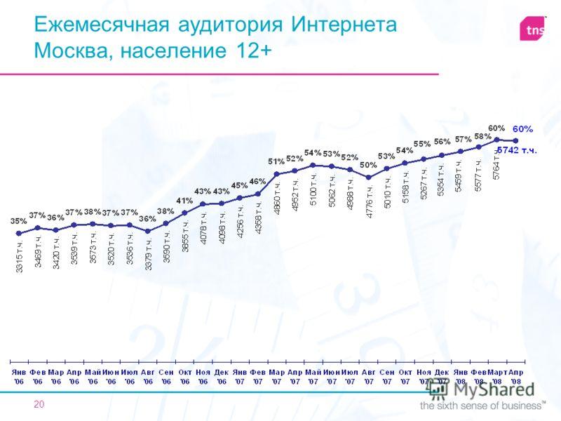 20 Ежемесячная аудитория Интернета Москва, население 12+