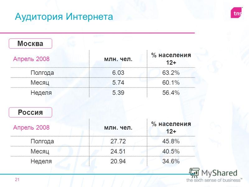 21 Аудитория Интернета Апрель 2008млн. чел. % населения 12+ Полгода6.0363.2%63.2% Месяц5.7460.1% Неделя5.3956.4%56.4% Москва Апрель 2008млн. чел. % населения 12+ Полгода27.7245.8%45.8% Месяц24.5140.5% Неделя20.9434.6%34.6% Россия