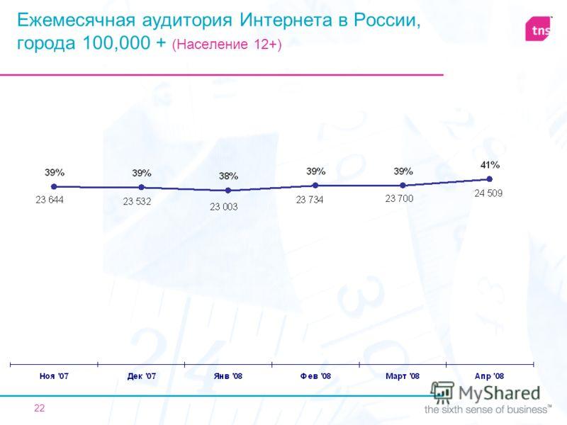 22 Ежемесячная аудитория Интернета в России, города 100,000 + (Население 12+)