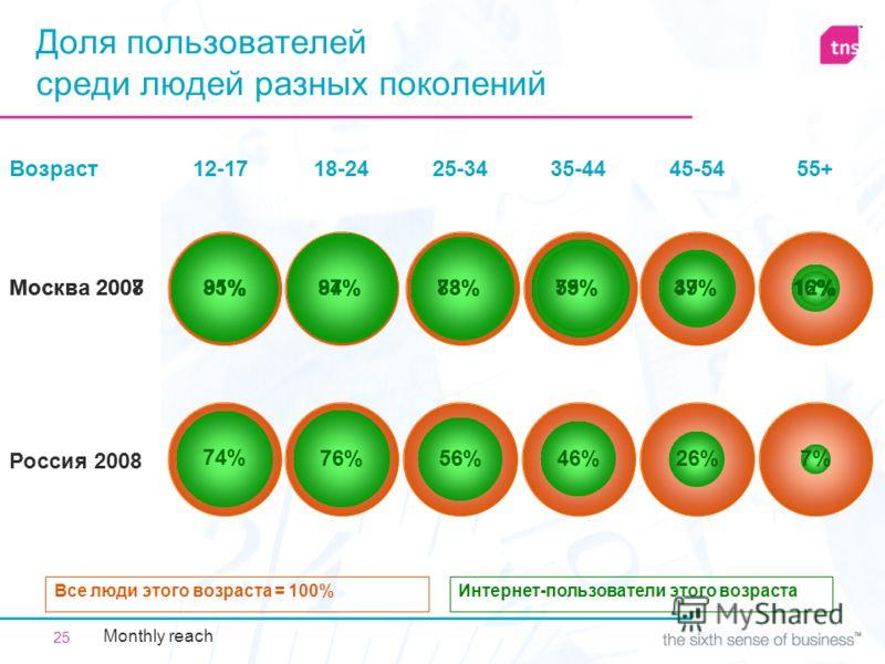25 Москва 2008 Доля пользователей среди людей разных поколений Интернет-пользователи этого возрастаВсе люди этого возраста = 100% Россия 2008 12-17 7%26%46%56%76%74% 18-2425-3435-4445-54 55+ Москва 2007 49% Возраст 37% 12%85% 75%83%94%91%59%78%87%16%