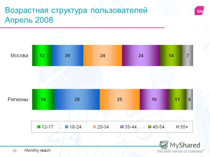 26 Возрастная структура пользователей Апрель 2008 Monthly reach