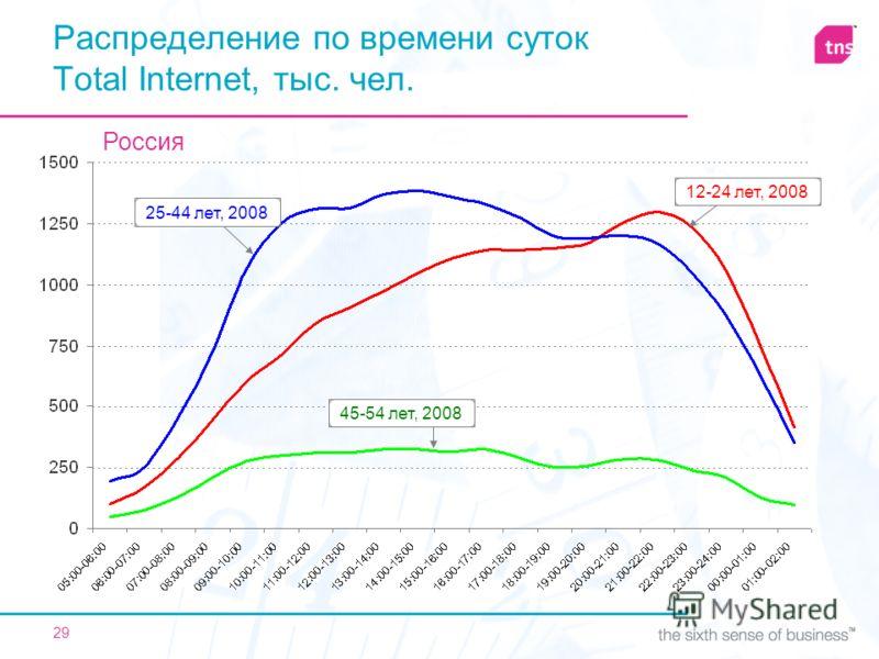 29 Распределение по времени суток Total Internet, тыс. чел. 12-24 лет, 200825-44 лет, 200845-54 лет, 2008 Россия