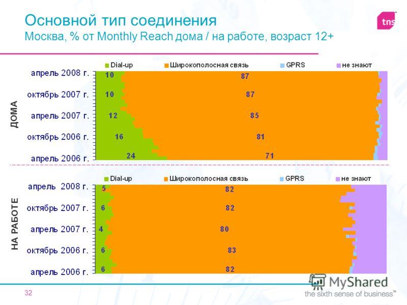 32 ДОМА НА РАБОТЕ Основной тип соединения Москва, % от Monthly Reach дома / на работе, возраст 12+