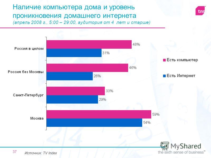 37 Наличие компьютера дома и уровень проникновения домашнего интернета (апрель 2008 г., 5:00 – 29:00, аудитория от 4 лет и старше) Источник: TV Index
