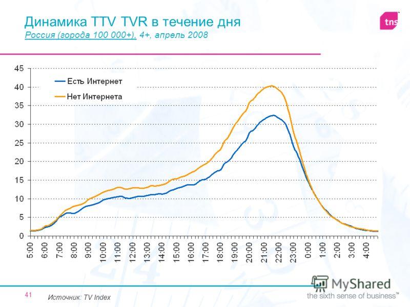 41 Динамика TTV TVR в течение дня Россия (города 100 000+), 4+, апрель 2008 Источник: TV Index