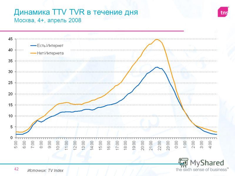 42 Динамика TTV TVR в течение дня Москва, 4+, апрель 2008 Источник: TV Index