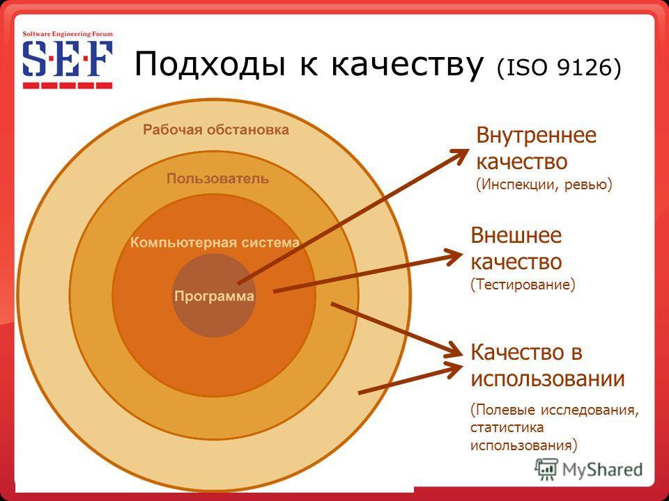 Подходы к качеству (ISO 9126) Внутреннее качество (Инспекции, ревью) Внешнее качество (Тестирование) Качество в использовании (Полевые исследования, статистика использования)