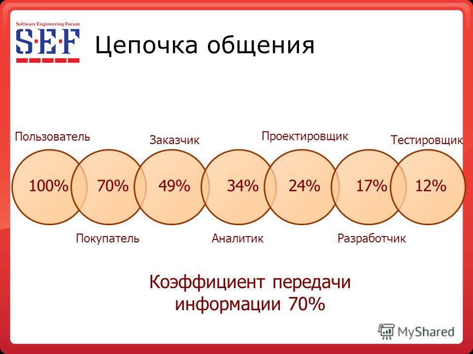 Цепочка общения Пользователь Заказчик ПокупательАналитик Проектировщик Разработчик Тестировщик 100%70%49%34%24%17%12% Коэффициент передачи информации 70%