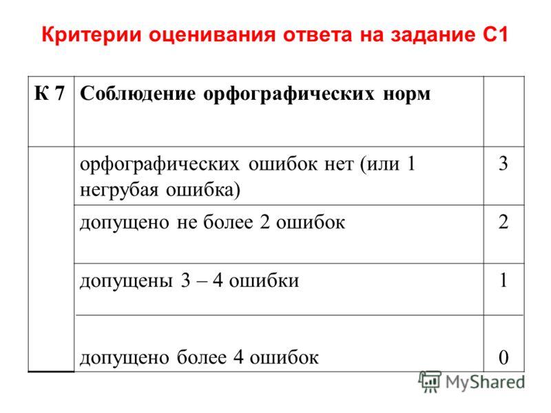 Критерии оценивания ответа на задание С1 К 7Соблюдение орфографических норм орфографических ошибок нет (или 1 негрубая ошибка) 3 допущено не более 2 ошибок2 допущены 3 – 4 ошибки допущено более 4 ошибок 1010