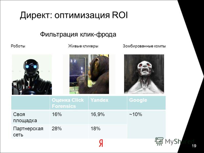 Директ: оптимизация ROI Оценка Click Forensics YandexGoogle Своя площадка 16%16,9%~10% Партнерская сеть 28%18% 19 РоботыЖивые кликерыЗомбированные компы Фильтрация клик-фрода