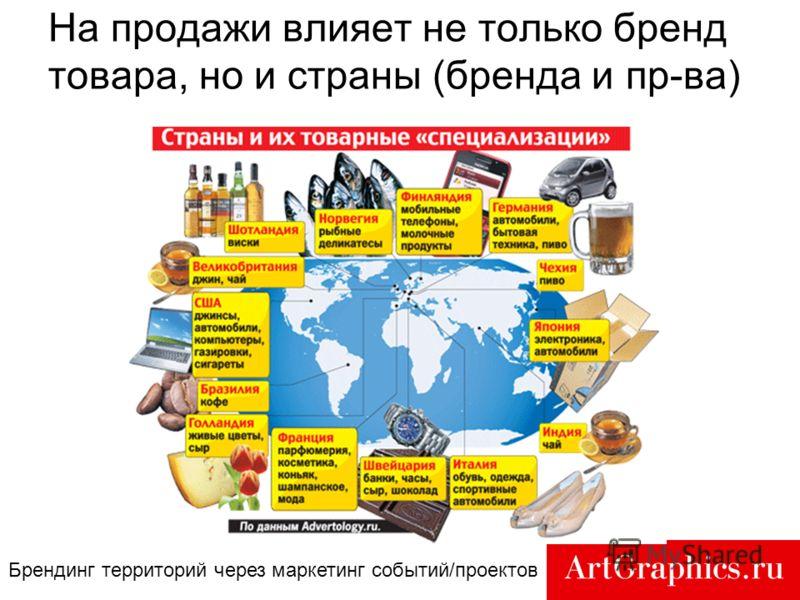 12 На продажи влияет не только бренд товара, но и страны (бренда и пр-ва) Брендинг территорий через маркетинг событий/проектов