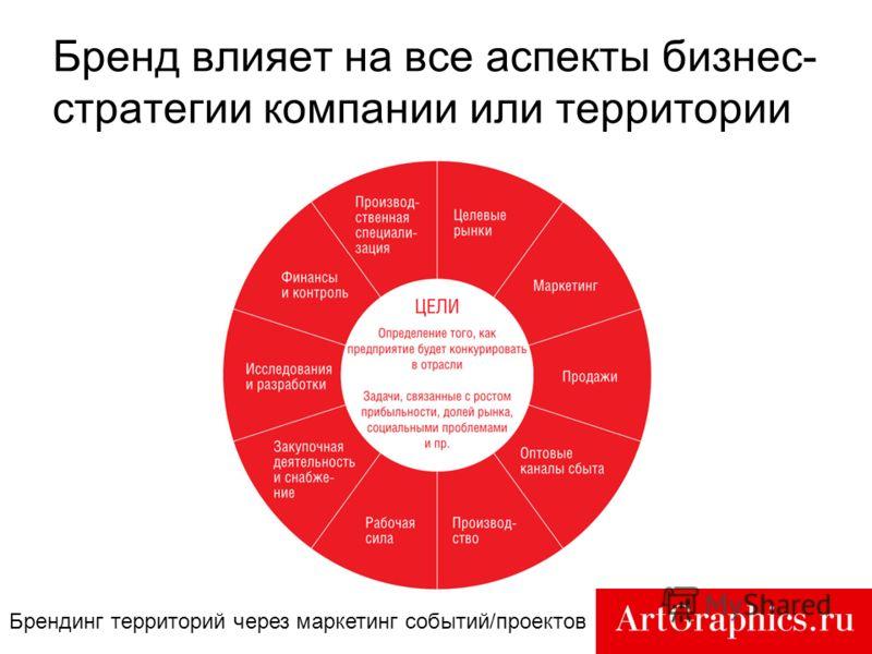 4 Бренд влияет на все аспекты бизнес- стратегии компании или территории Брендинг территорий через маркетинг событий/проектов