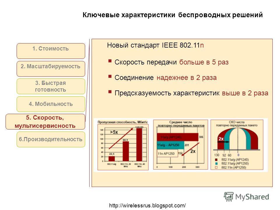 http://wirelessrus.blogspot.com/ Ключевые характеристики беспроводных решений 1. Стоимость 2. Масштабируемость 4. Мобильность 5. Скорость, мультисервисность 6.Производительность 3. Быстрая готовность Новый стандарт IEEE 802.11n Скорость передачи боль
