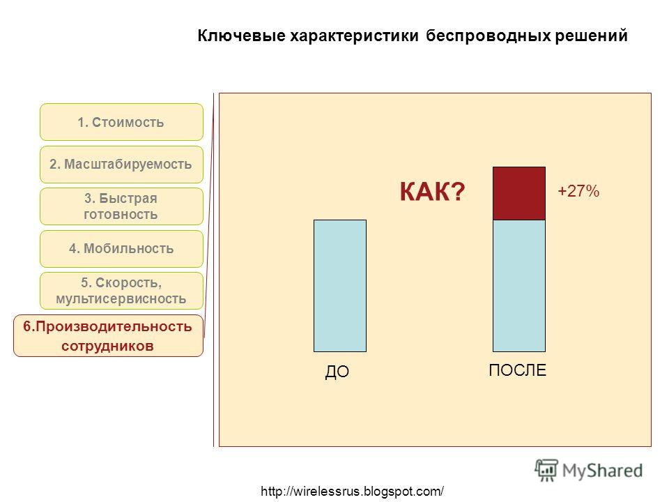 http://wirelessrus.blogspot.com/ Ключевые характеристики беспроводных решений 1. Стоимость 2. Масштабируемость 4. Мобильность 5. Скорость, мультисервисность 6.Производительность сотрудников 3. Быстрая готовность ДО ПОСЛЕ +27% КАК?