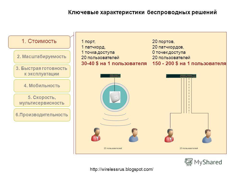 http://wirelessrus.blogspot.com/ Ключевые характеристики беспроводных решений 1. Стоимость 2. Масштабируемость 1 порт, 1 патчкорд, 1 точка доступа 20 пользователей 30-40 $ на 1 пользователя 20 портов, 20 патчкордов, 0 точек доступа 20 пользователей 1