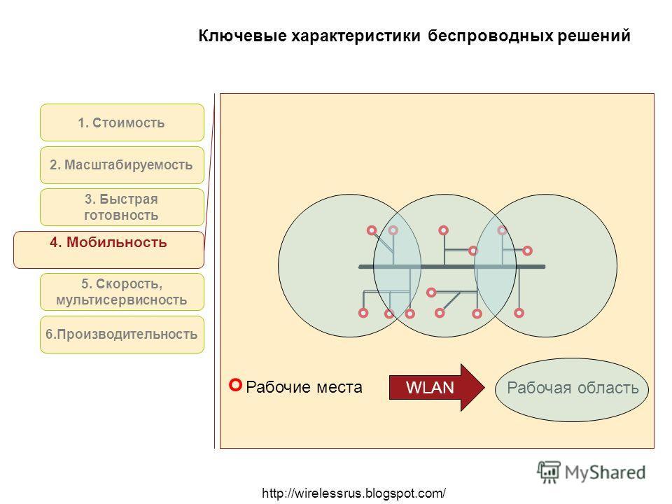 http://wirelessrus.blogspot.com/ Ключевые характеристики беспроводных решений 1. Стоимость 2. Масштабируемость 4. Мобильность 5. Скорость, мультисервисность 6.Производительность 3. Быстрая готовность WLAN Рабочая область Рабочие места