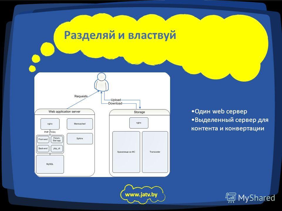 Разделяй и властвуй www.jatv.by Один web сервер Выделенный сервер для контента и конвертации