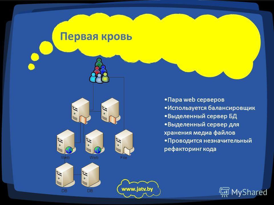 Первая кровь www.jatv.by Пара web серверов Используется балансировщик Выделенный сервер БД Выделенный сервер для хранения медиа файлов Проводится незначительный рефакторинг кода