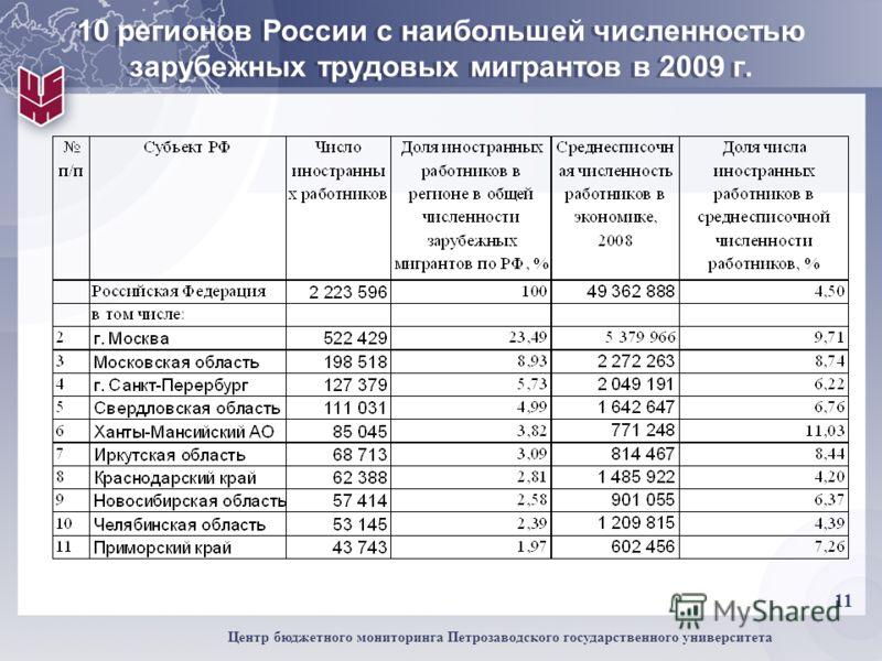 11 Центр бюджетного мониторинга Петрозаводского государственного университета 10 регионов России с наибольшей численностью зарубежных трудовых мигрантов в 2009 г.