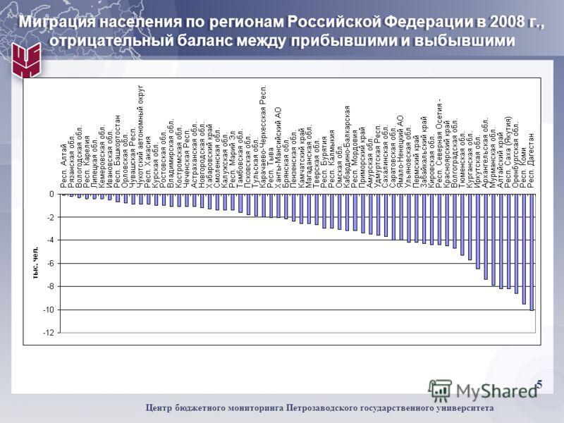 5 Центр бюджетного мониторинга Петрозаводского государственного университета Миграция населения по регионам Российской Федерации в 2008 г., отрицательный баланс между прибывшими и выбывшими